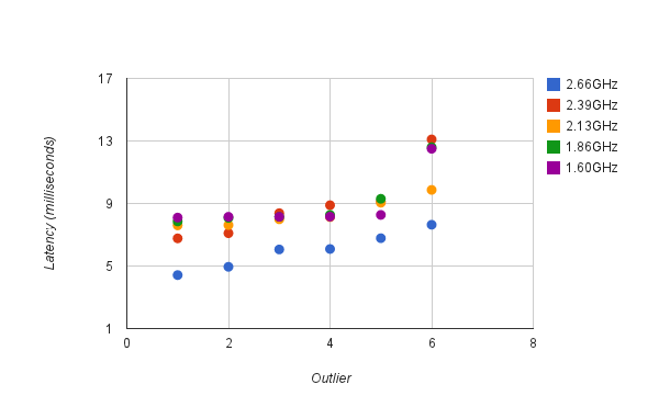 Latency outliers