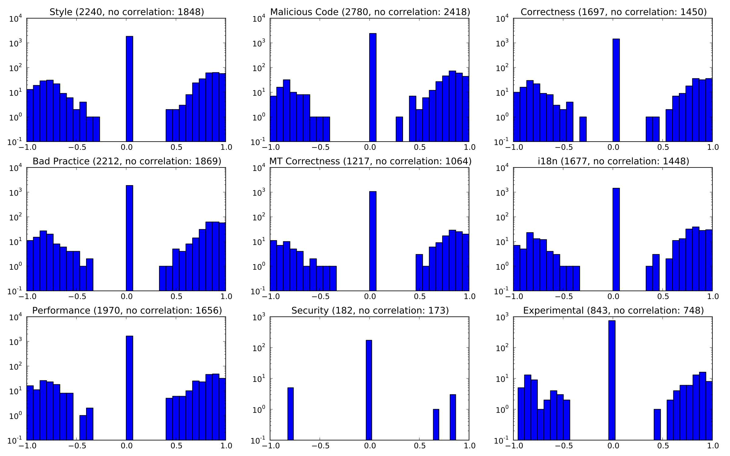Histograms of correlations between bug counts and version ordinals per project. In brackets the total population size and the number of no correlation instances.