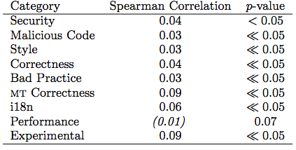 Correlations between version and defects count.