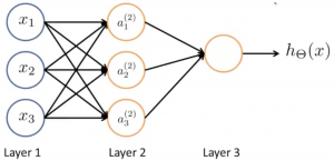 Artificial neural network with two layers