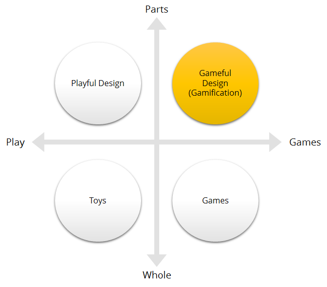 Gamification between games and play, parts and whole.