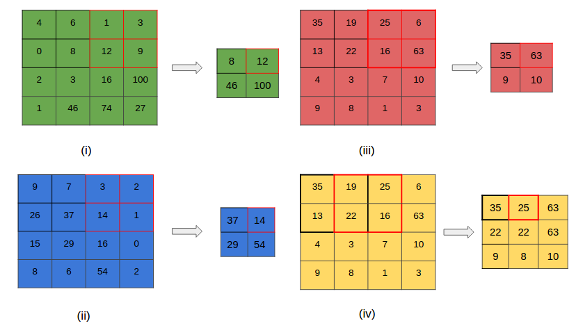 Convolutional Neural Networks Cnns An Illustrated Explanation