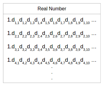 Generic Representation of real numbers for diagonalization