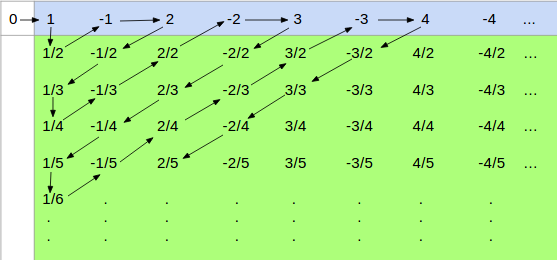Rational_Number_Enum