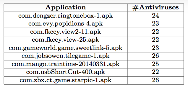 Table 2: Indicative potentially malicious apps containing obfuscated libraries. These apps were identified as malicious by more than 22 antiviruses.