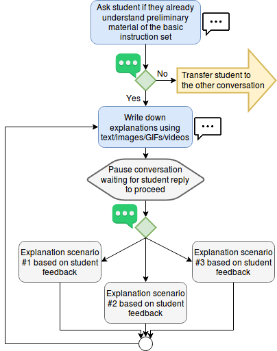 A flowchart of explaining topics throw chatbots conversation.